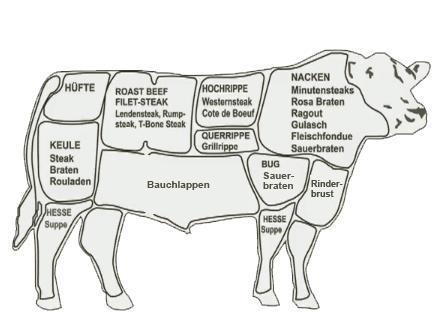 Galloway Rindfleisch